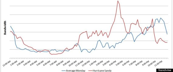 hurricane_sandy_internet_usage